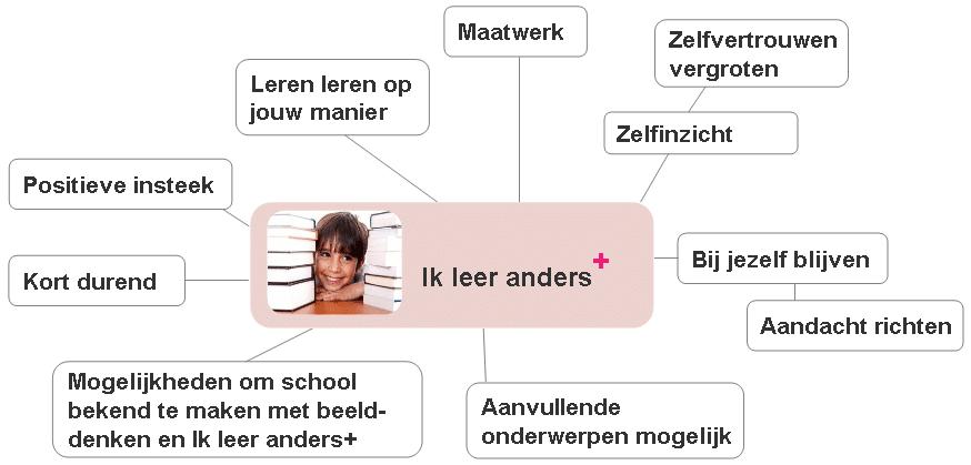 Mindmap van onderwerpen bij 'Ik leer anders'. Onderpresteren, vastlopen op school, concentratie vergroten, jezelf begrijpen, op jouw manier leren